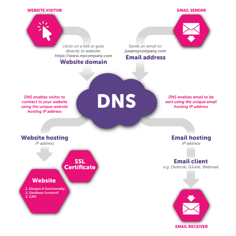 Hosting, domains, DNS, SSL, CMS    what does it all mean